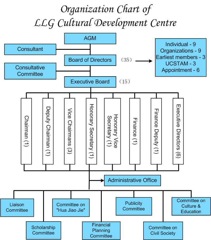 LLG_Organization_chart_en