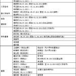 林连玉基金第八届(2011-2014)董事名表